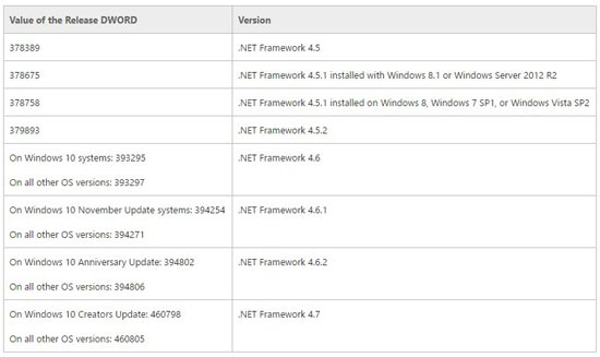 เช็ค version .net framework