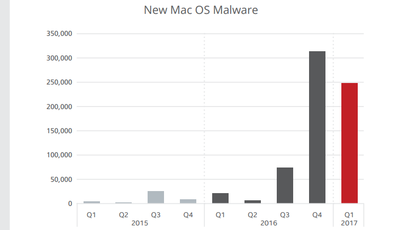 mcafee-labs-found-more-malware-on-macos
