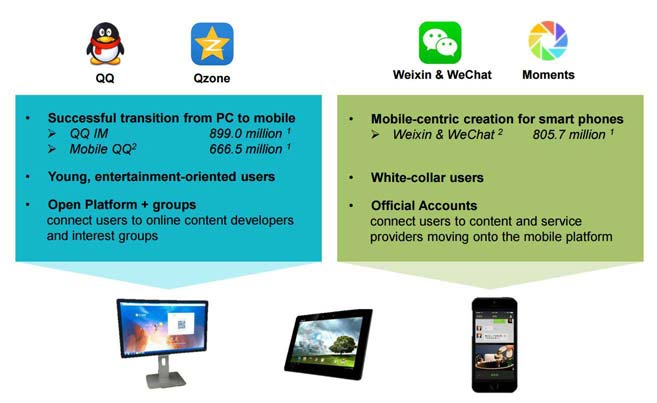 Tencent กลายเป็นบริษัทไอทีจีนมูลค่าสูงสุด แซงหน้า Alibaba | บริการ BullVPN สำหรับเพิ่มความปลอดภัยและความเป็นส่วนตัวปกปิดตัวตนในโลกออนไลน์ อีกทั้งยังทะลุบล็อกเว็บไซต์จากจีน