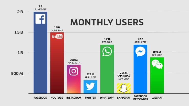 facebook-monthly-active-users-2017