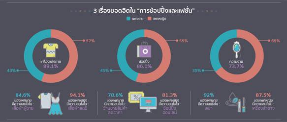 เจาะลึกความสนใจหลักทั้ง 9 ของผู้ใช้ Facebook ชาวไทย