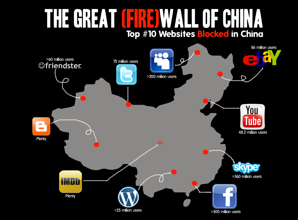 website-blocked-in-china